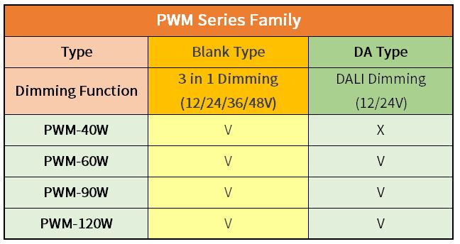 PWM-60/90 Series 60/90W DALI Dimming function LED Driver -Импульсные
